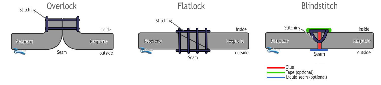 wetsuit-stitching